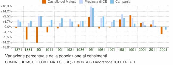 Grafico variazione percentuale della popolazione Comune di Castello del Matese (CE)