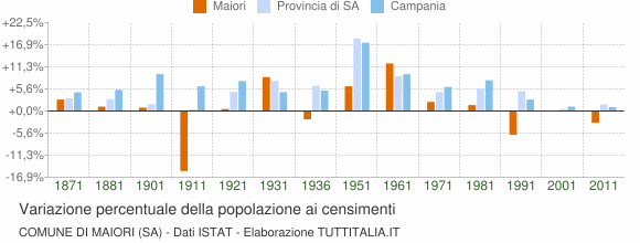 Grafico variazione percentuale della popolazione Comune di Maiori (SA)