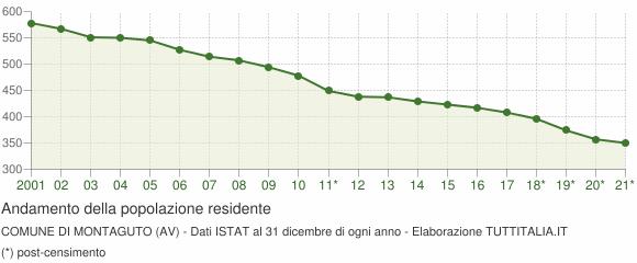 Andamento popolazione Comune di Montaguto (AV)