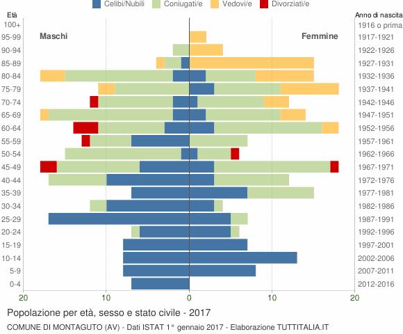 Grafico Popolazione per età, sesso e stato civile Comune di Montaguto (AV)