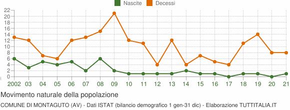 Grafico movimento naturale della popolazione Comune di Montaguto (AV)