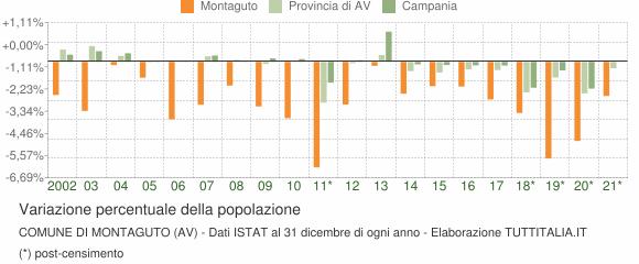 Variazione percentuale della popolazione Comune di Montaguto (AV)