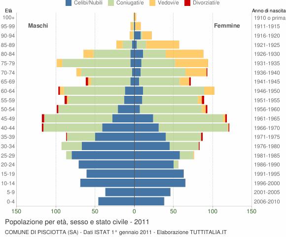 Grafico Popolazione per età, sesso e stato civile Comune di Pisciotta (SA)