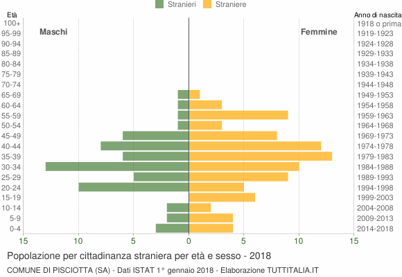 Grafico cittadini stranieri - Pisciotta 2018