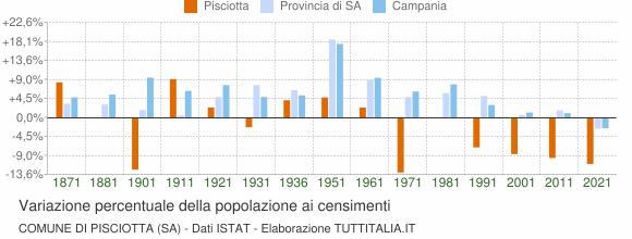 Grafico variazione percentuale della popolazione Comune di Pisciotta (SA)
