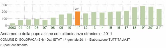 Grafico andamento popolazione stranieri Comune di Solopaca (BN)