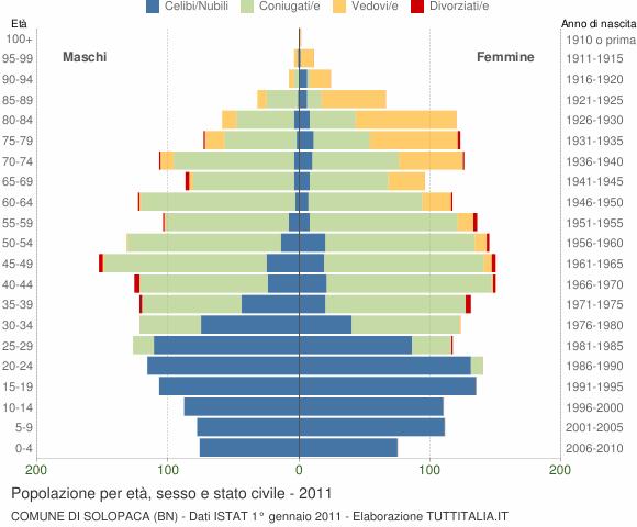 Grafico Popolazione per età, sesso e stato civile Comune di Solopaca (BN)