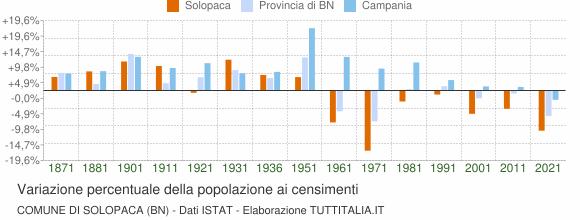 Grafico variazione percentuale della popolazione Comune di Solopaca (BN)