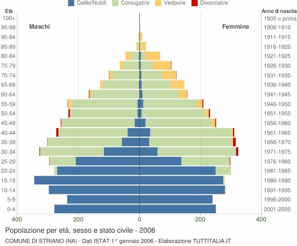 Grafico Popolazione per età, sesso e stato civile Comune di Striano (NA)