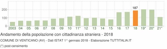 Grafico andamento popolazione stranieri Comune di Venticano (AV)