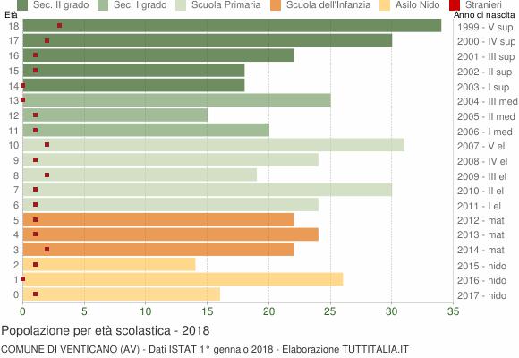 Grafico Popolazione in età scolastica - Venticano 2018
