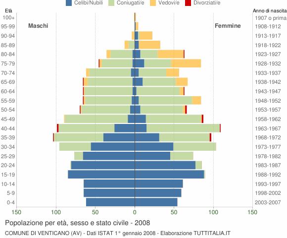 Grafico Popolazione per età, sesso e stato civile Comune di Venticano (AV)