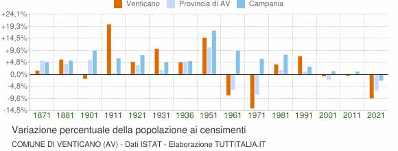 Grafico variazione percentuale della popolazione Comune di Venticano (AV)