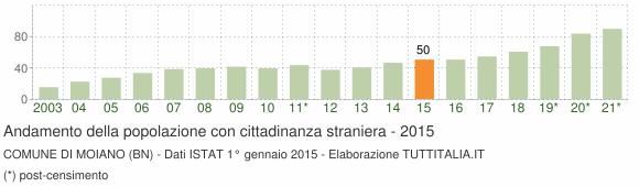 Grafico andamento popolazione stranieri Comune di Moiano (BN)