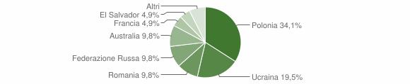 Grafico cittadinanza stranieri - Moiano 2009