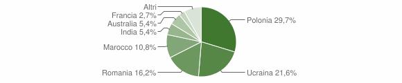Grafico cittadinanza stranieri - Moiano 2012