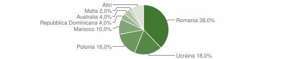 Grafico cittadinanza stranieri - Moiano 2015