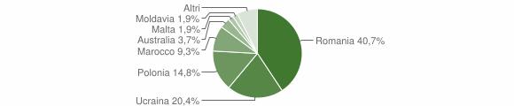 Grafico cittadinanza stranieri - Moiano 2017