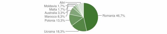 Grafico cittadinanza stranieri - Moiano 2018