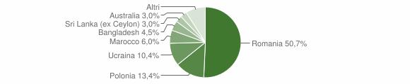 Grafico cittadinanza stranieri - Moiano 2019