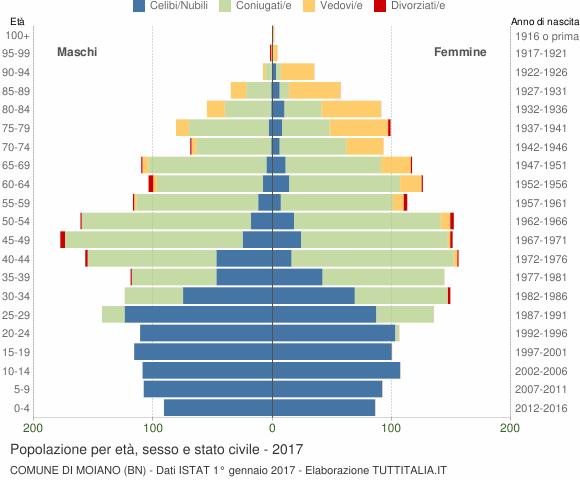 Grafico Popolazione per età, sesso e stato civile Comune di Moiano (BN)