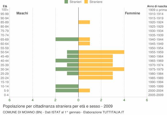 Grafico cittadini stranieri - Moiano 2009