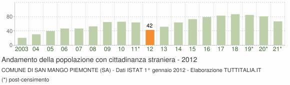 Grafico andamento popolazione stranieri Comune di San Mango Piemonte (SA)