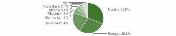 Grafico cittadinanza stranieri - San Mango Piemonte 2012