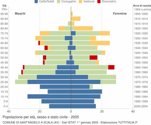 Grafico Popolazione per età, sesso e stato civile Comune di Sant'Angelo a Scala (AV)