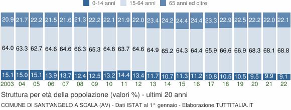 Grafico struttura della popolazione Comune di Sant'Angelo a Scala (AV)