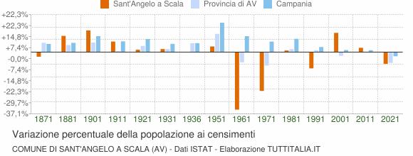 Grafico variazione percentuale della popolazione Comune di Sant'Angelo a Scala (AV)