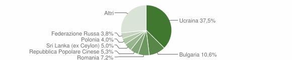 Grafico cittadinanza stranieri - Torre del Greco 2019
