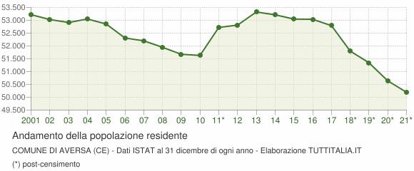 Andamento popolazione Comune di Aversa (CE)