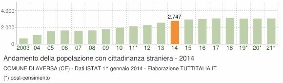 Grafico andamento popolazione stranieri Comune di Aversa (CE)