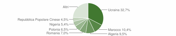 Grafico cittadinanza stranieri - Aversa 2018
