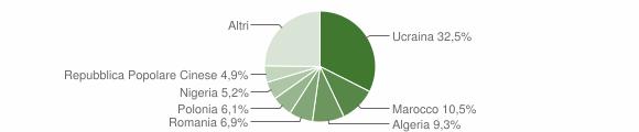 Grafico cittadinanza stranieri - Aversa 2019