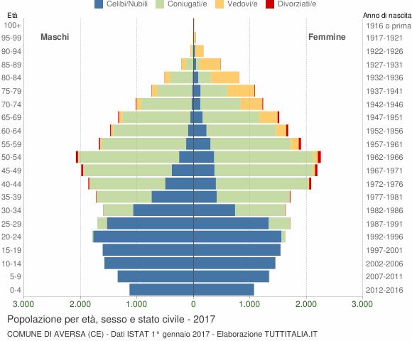 Grafico Popolazione per età, sesso e stato civile Comune di Aversa (CE)