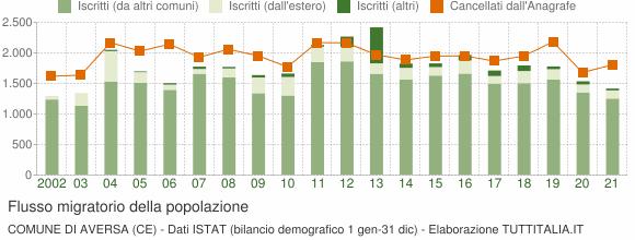 Flussi migratori della popolazione Comune di Aversa (CE)