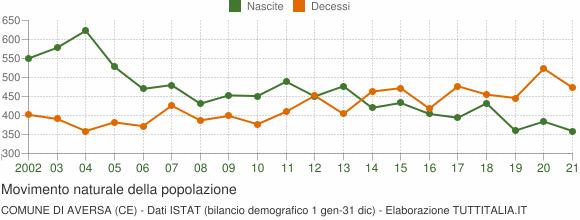 Grafico movimento naturale della popolazione Comune di Aversa (CE)