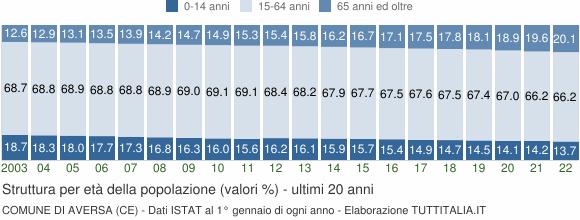 Grafico struttura della popolazione Comune di Aversa (CE)