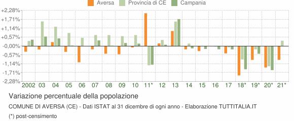 Variazione percentuale della popolazione Comune di Aversa (CE)