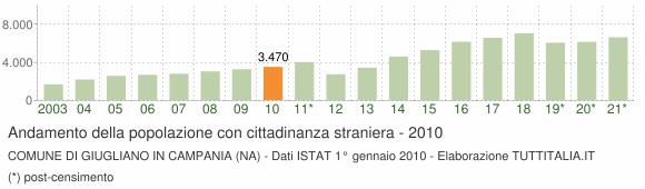 Grafico andamento popolazione stranieri Comune di Giugliano in Campania (NA)