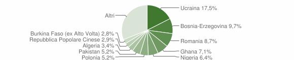 Grafico cittadinanza stranieri - Giugliano in Campania 2016