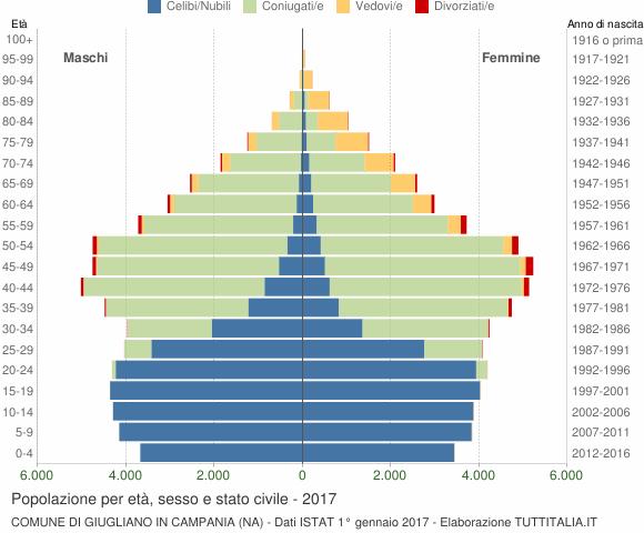 Grafico Popolazione per età, sesso e stato civile Comune di Giugliano in Campania (NA)