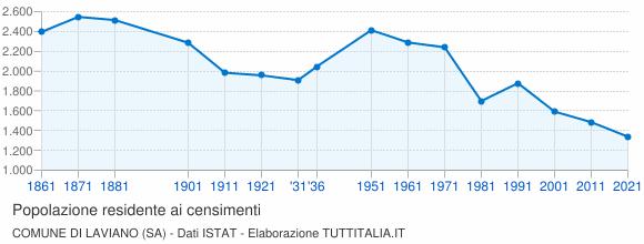 Grafico andamento storico popolazione Comune di Laviano (SA)