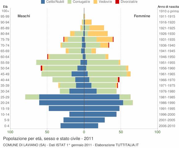 Grafico Popolazione per età, sesso e stato civile Comune di Laviano (SA)