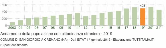 Grafico andamento popolazione stranieri Comune di San Giorgio a Cremano (NA)