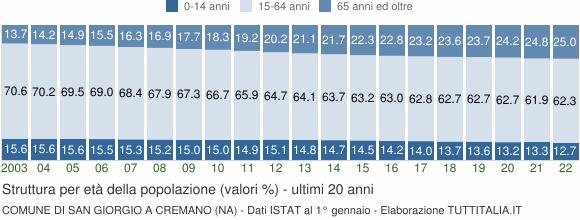 Grafico struttura della popolazione Comune di San Giorgio a Cremano (NA)