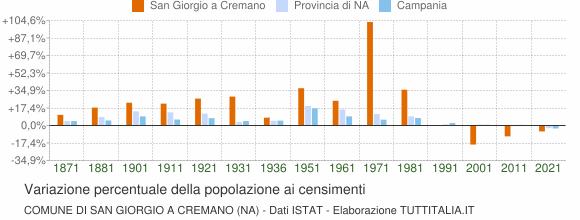 Grafico variazione percentuale della popolazione Comune di San Giorgio a Cremano (NA)
