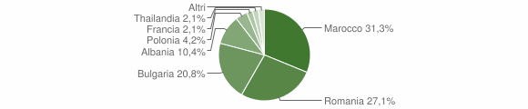 Grafico cittadinanza stranieri - Torella dei Lombardi 2018